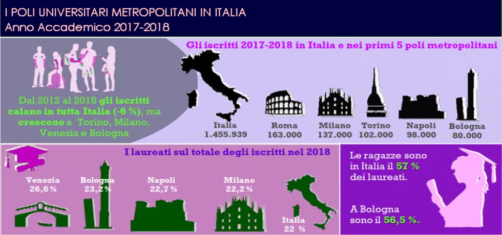 Infografica università 2019