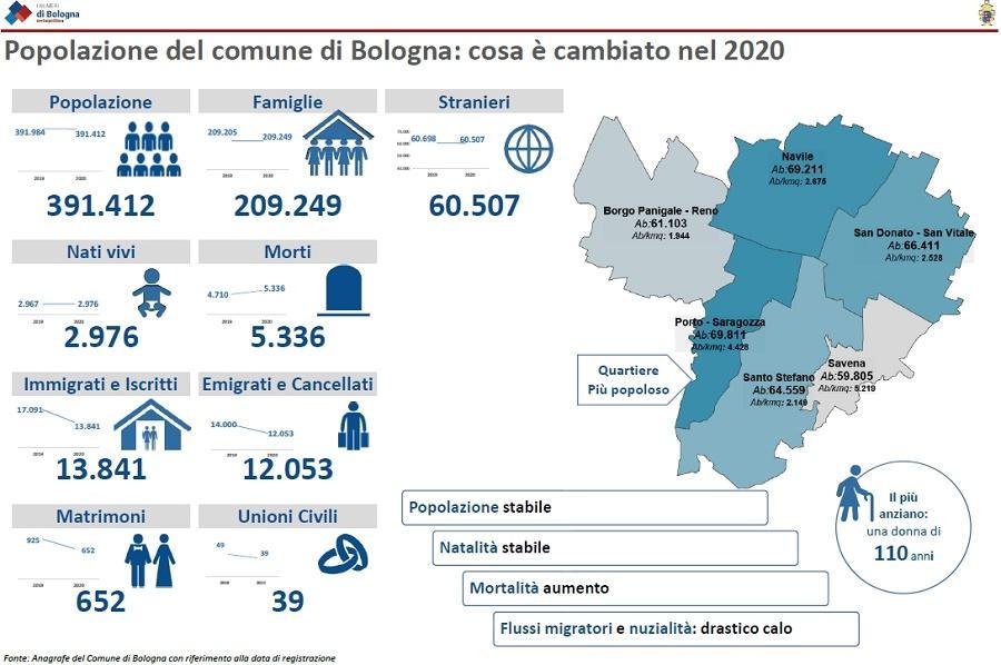 La popolazione al 31 dicembre 2020 Infografica