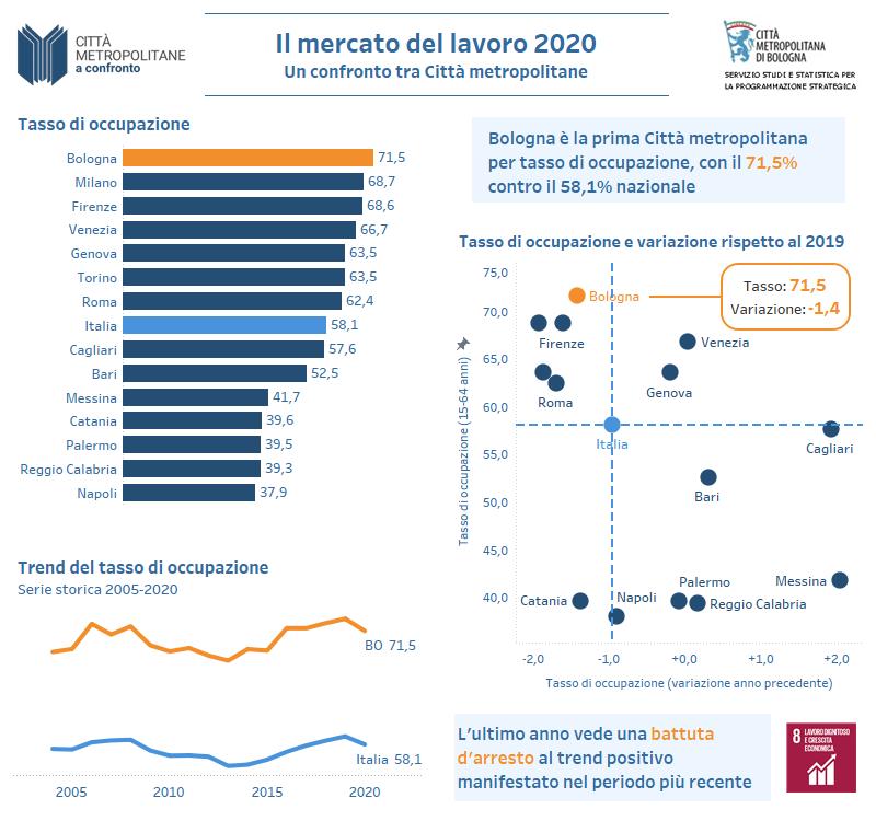 Lavoro 2020: un confronto tra Città metropolitane