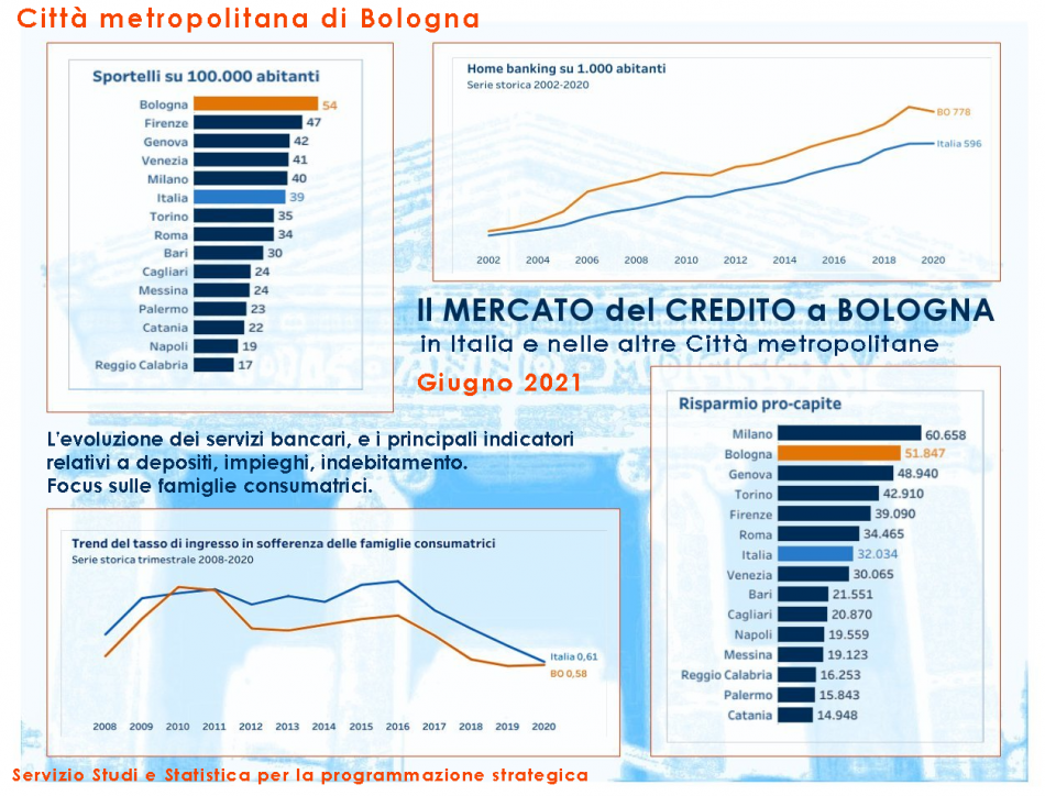 Il mercato del credito 2020: un confronto tra città metropolitane