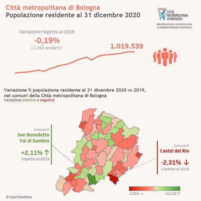 Infografica popolazione 2020 (anticipazione)