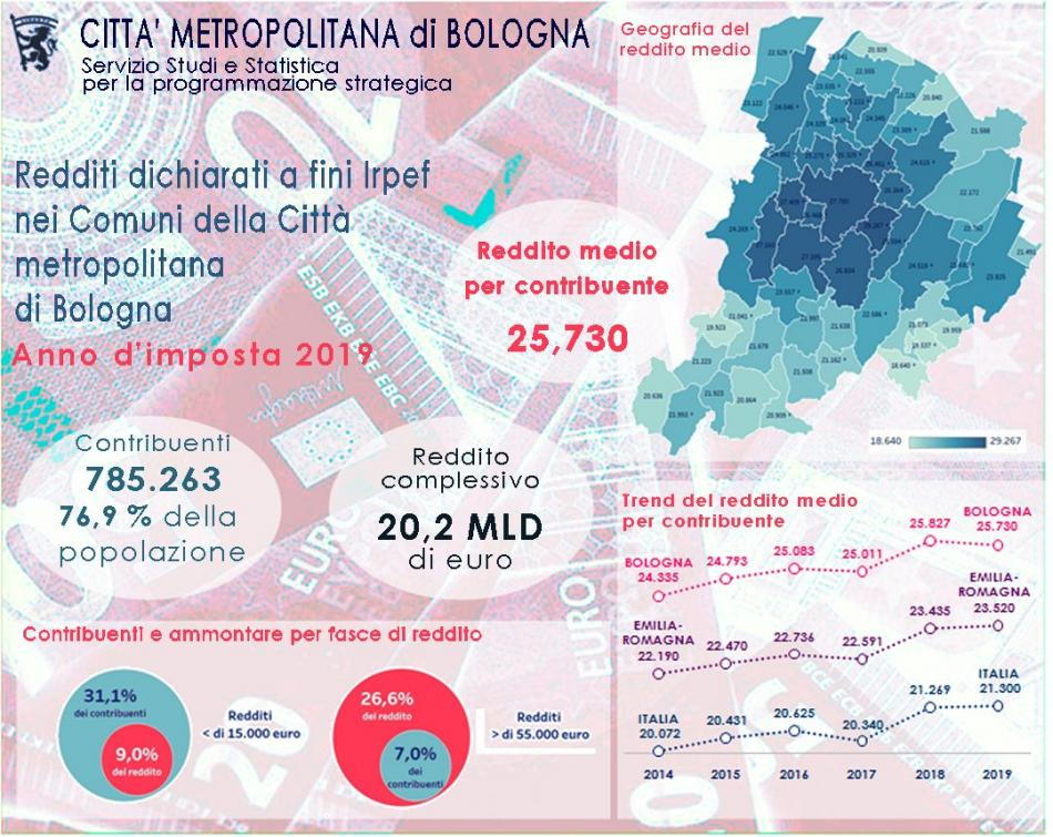 Redditi nella cm di Bologna 2019