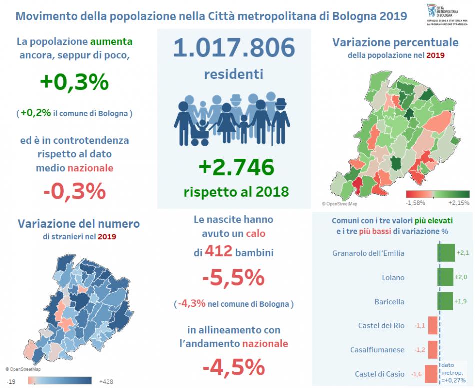 Bilancio demografico CM 2019