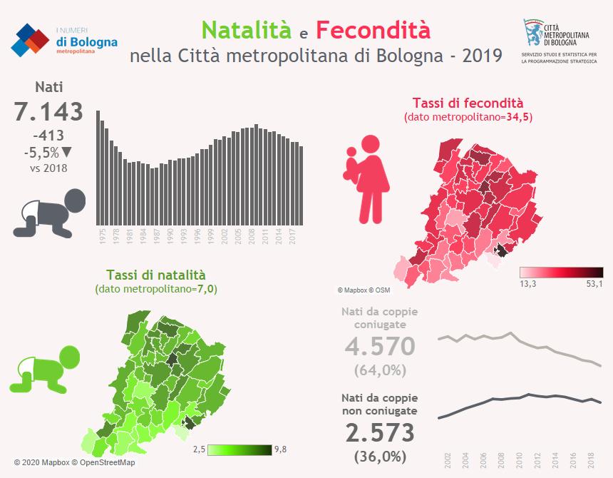 Natalità e fecondità CM Bologna 2019
