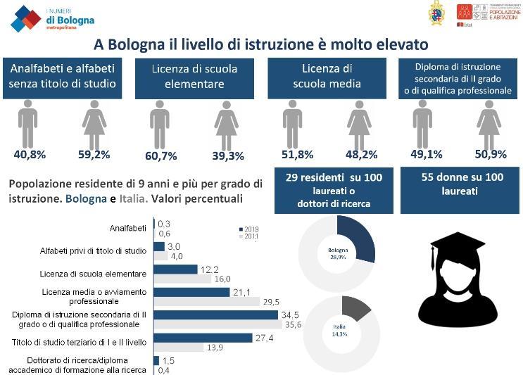 Infografica Censimento 2019 - Lavoro