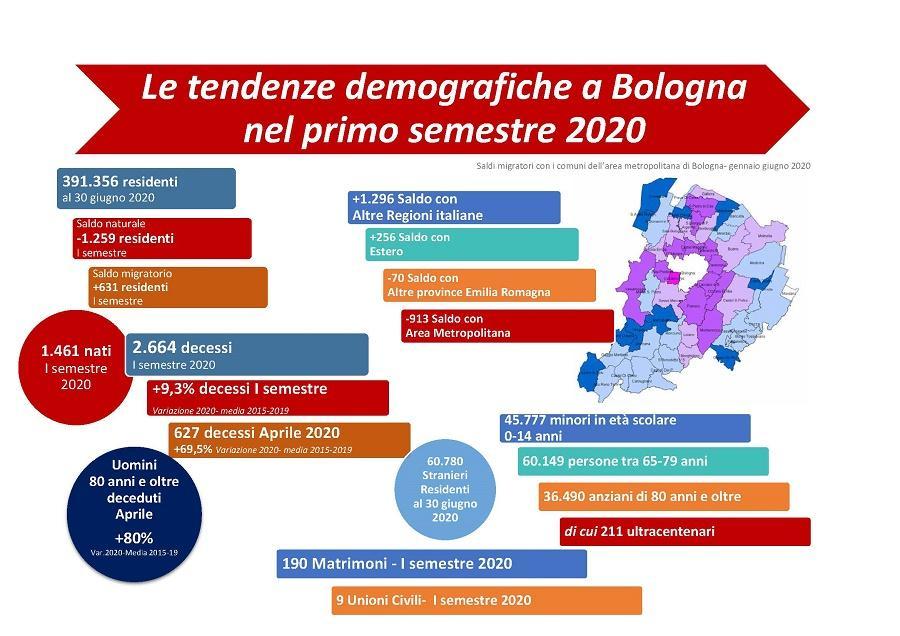 Tendenze demografiche della popolazione a Bologna nel primo semestre 2020- Infografica