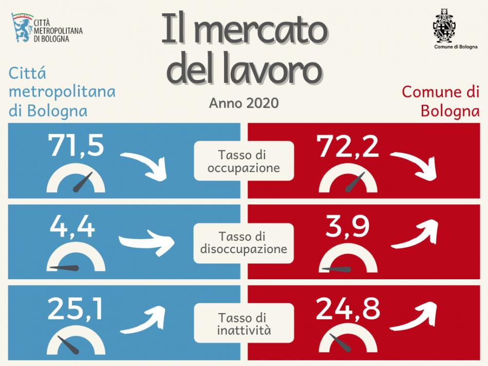 Mercato del lavoro a Bologna - 2020
