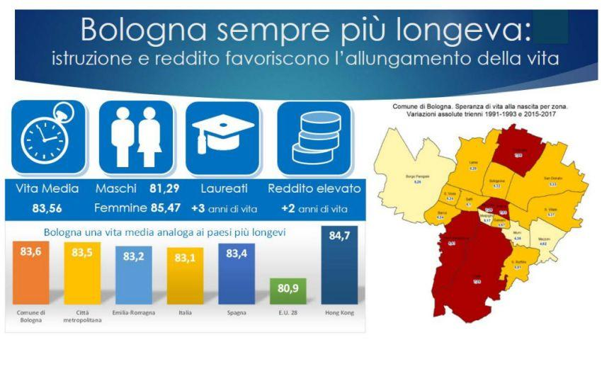 infografica longevità