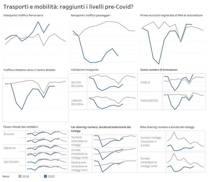 infografica mobilità 2019-2020