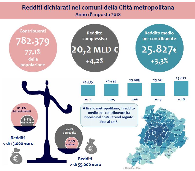 Redditi nella Città metropolitana di Bologna - Anno d'imposta 2018