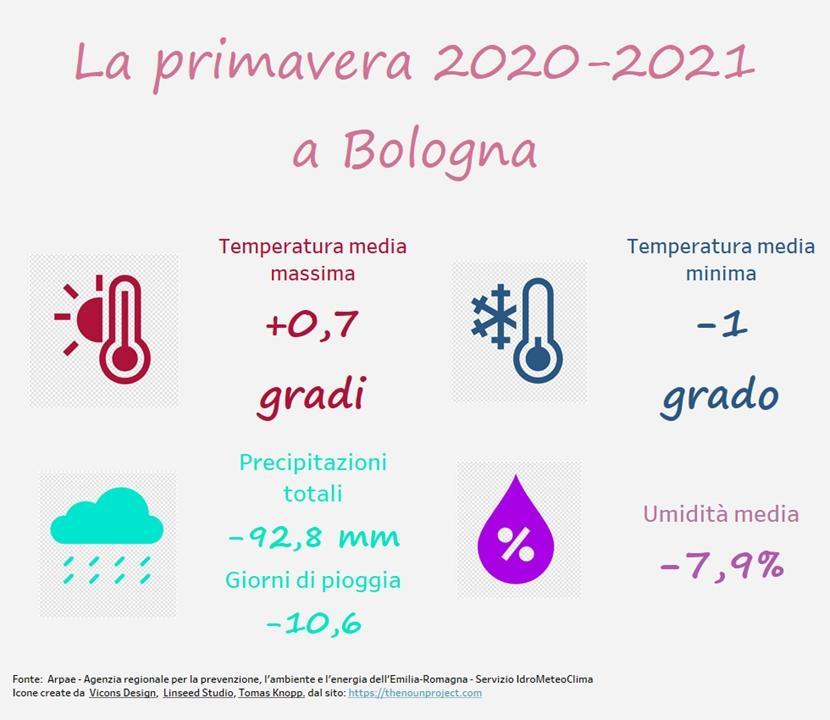 immagine nota meto primavera 2021