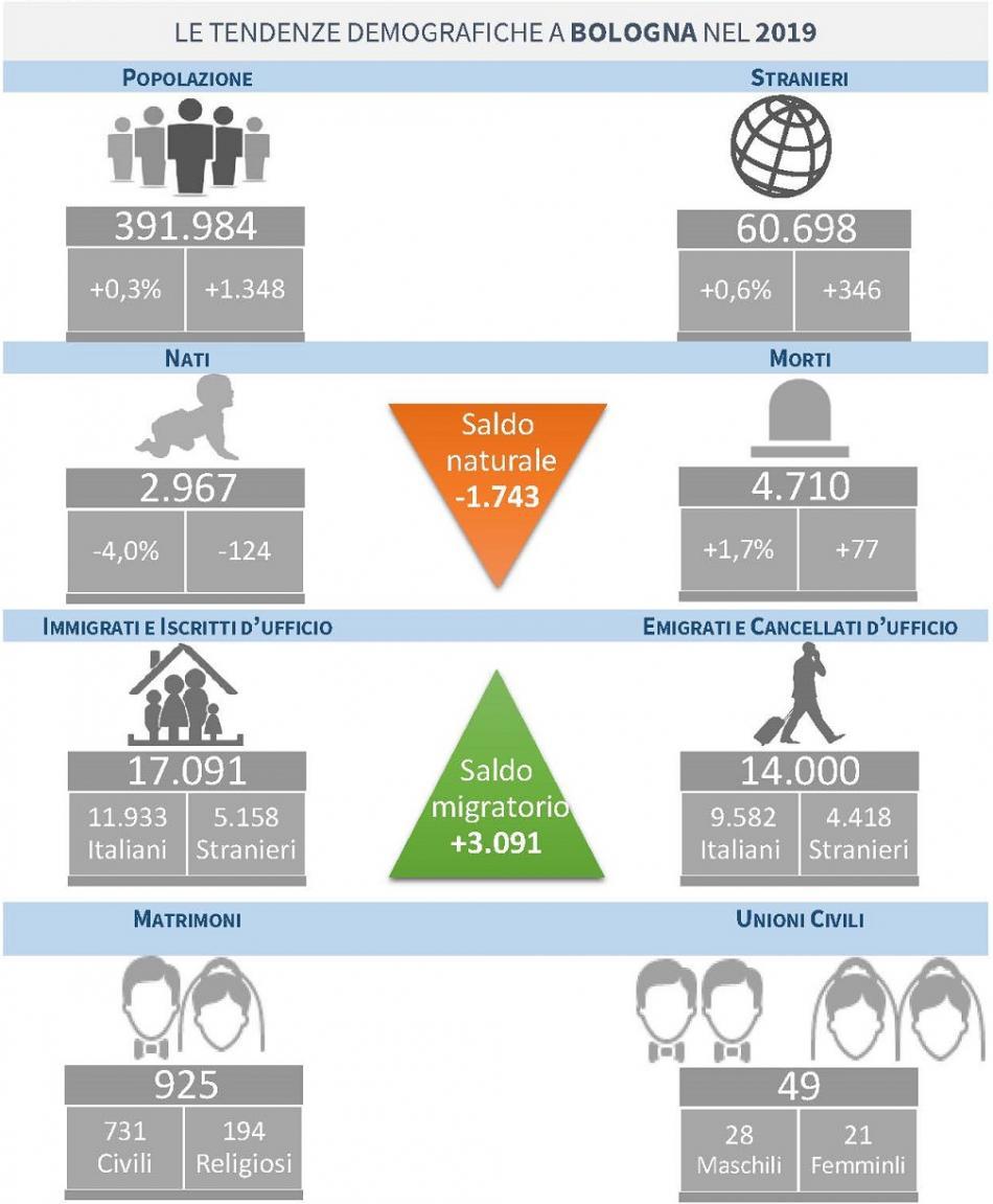 popolazione 31 dicembre 2019 infografica